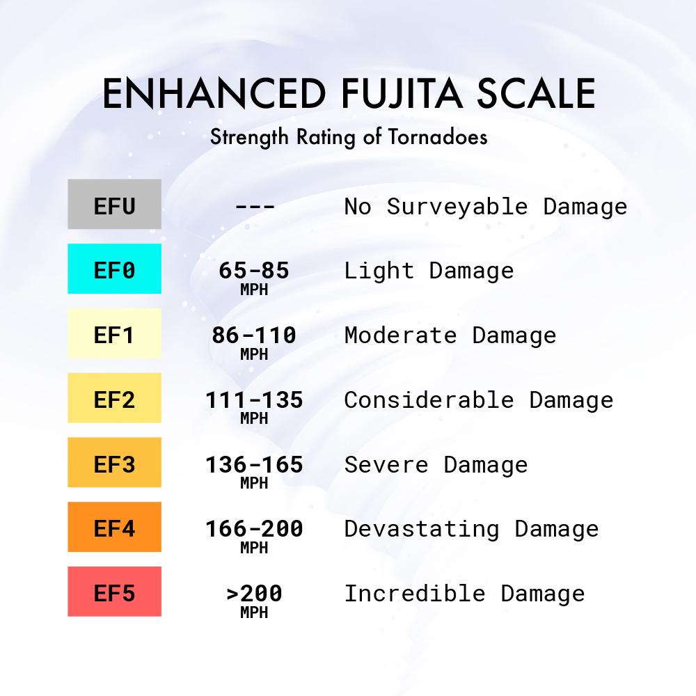 Tornado Season is Here - Enhanced Fujita Scale